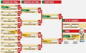 Brasiliens väg till finalen.