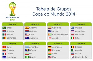 tabelaGruposCopa2014